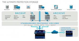 Systemy archiwizacji backapu danych DellEMC Data Domain