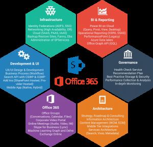 Workflow, delegacja uprawnień, portal self-service i inne triki usprawniające pracę przedsiębiorstwa - Geotechnology
